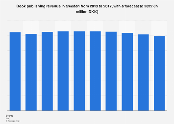 Book publishing revenue in Sweden 2011-2020