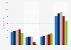 Dépenses opérationnelles par type du groupe Inditex 2016-2018