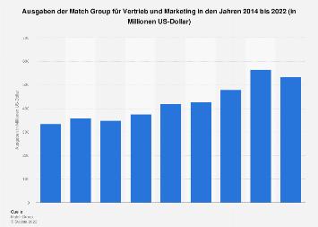 Ausgaben der Match Group für Vertrieb und Marketing bis 2017