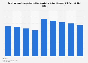 Competitor kart licences in the United Kingdom (UK) from 2010 to 2016