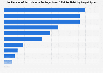 Portugal: incidences of terrorism 1994-2014, by target