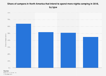 Number of nights away from home on camping trips in North America 2014-2017