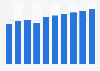 Cinema industry revenue in Sweden 2010-2019