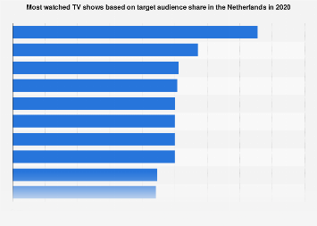 Most watched TV shows in the Netherlands in 2017
