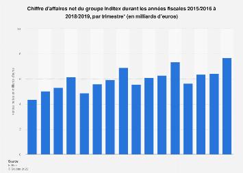 Valeur des ventes nettes par trimestre du groupe Inditex 2015-2017