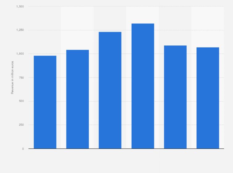 Revenue of Royal BAM Group construction 2013-2018 | Statista