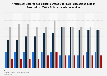 Selected plastic/composite resin content in light vehicles in North America 2004-2014
