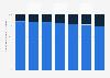 Distribution des ventes d'Inditex par marque et type de magasin 2017-2018