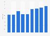 Harte Kernkapitalquote der Aareal Bank bis 2018