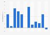 Nombre de nouvelles boutiques Massimo Dutti par trimestre 2015-2017