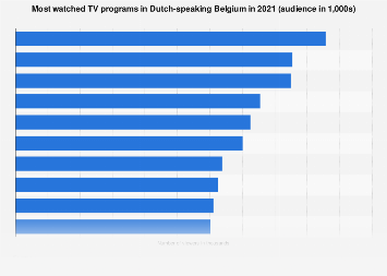 Best watched TV programs in Dutch-speaking Belgium 2018