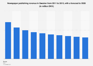 Newspaper publishing revenue in Sweden 2011-2020