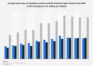 Total value of chemistry content in North American light vehicles by type 2004-2014
