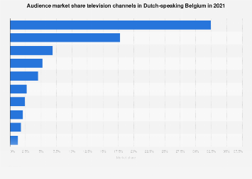 Market share TV stations Dutch-speaking Belgium 2018