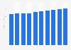 Radio industry revenue in Sweden 2010-2019