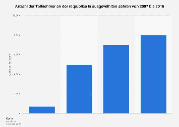 Anzahl der Teilnehmer an der re:publica bis 2016