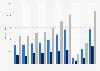 Anzahl der Konzertveranstaltungen von Live Nation Entertainment bis 2018