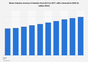 Music industry revenue in Sweden from 2010-2019