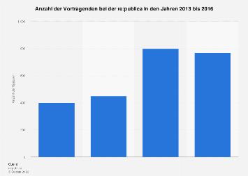 Anzahl der Speaker bei der re:publica bis 2016