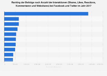 Ranking der Beiträge nach der Anzahl der Interaktionen bei Facebook und Twitter 2017