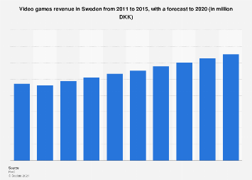 Video games revenue in Sweden from 2011-2020