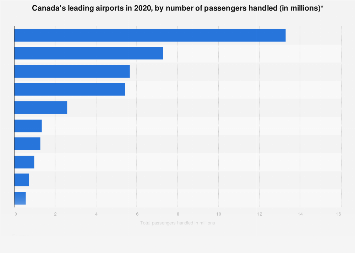 Busiest Canadian airports - number of passengers 2017