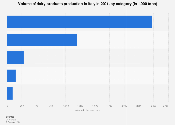 Italy: production volume of dairy 2016, by category