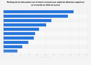 Consumo per cápita de alimentos orgánicos en el mundo 2016