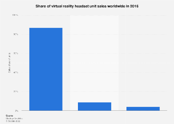 Share of virtual reality headset volume sales worldwide 2016