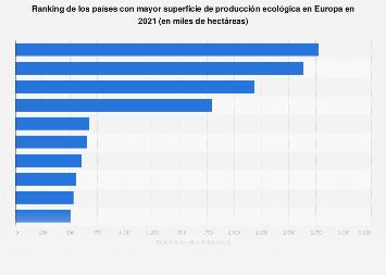 Países europeos con mayor superficie dedicada a cultivos orgánicos en 2016