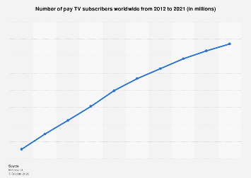 Number of pay TV subscribers worldwide 2012-2021