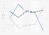 Avis des agents immobiliers sur le marché du logement en Île-de-France 2015-2017