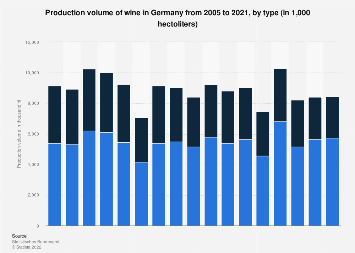 Production volume of wine in Germany 2005-2018, by type