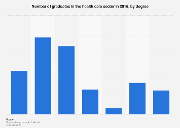 Number of graduates in the health care sector 2016, by degree