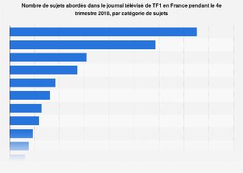 Sujets abordés par le journal télévisé de TF1 en France T4 2017