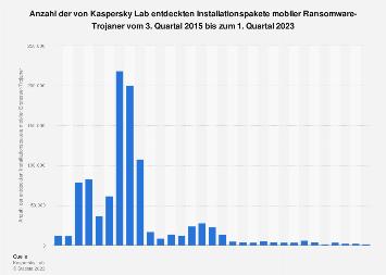 Anzahl entdeckter Installationspakete mobiler Erpresser-Trojaner bis 2019