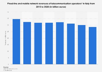 Gross revenue of telecommunications services in Italy 2010-2016