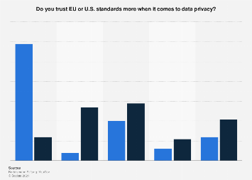 Opinion poll on German and American trust in U.S. and EU data privacy as of 2016