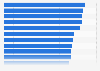 Einschaltquoten der Arena-Sendungen in der Schweiz nach Themen bis April 2016