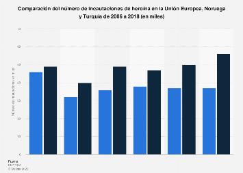 Comparación de las incautaciones de heroína en la UE, Noruega y Turquía 2006-2017