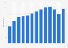 Umsatz der Unternehmen in der Vermittlung und Überlassung von Arbeitskräften bis 2016