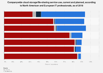 Cloud storage/file-sharing service company-wide use, North America/Europe 2018