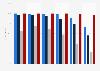 Distribución de usuarios que utilizaron productos TIC por edad España 2015