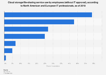 Cloud storage/file-sharing service employee use, North America/Europe 2018