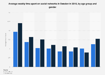 Time spent on social networks in Sweden 2016, by age and gender