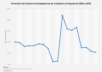 Vodafone: número de empleados España 2005-2017