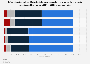 Total IT budget change expectations North America/Europe 2019-2020
