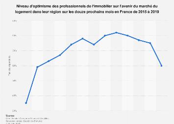 Niveau d'optimisme des agents immobiliers concernant le marché en France 2015-2017