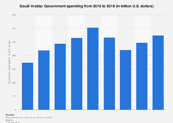Government spending in Saudi Arabia from 2010 to 2018