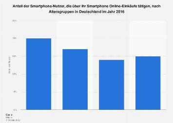 Anteil der mobilen Online-Käufer nach Altersgruppen in Deutschland 2016